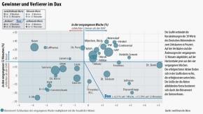 Infografik/ Gewinner und Verlierer im Dax 2013 02 04