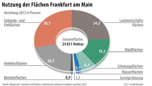 frankfurt die wachsende stadt platz f r 1 1 millionen einwohner theoretisch. Black Bedroom Furniture Sets. Home Design Ideas