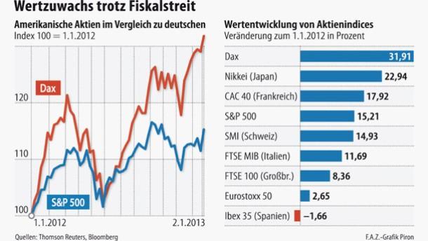 Infografik / Wertzuwachs trotz Fiskalstreit