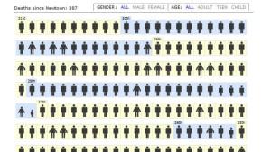 Wie viele Amerikaner sterben durch Schusswaffen?