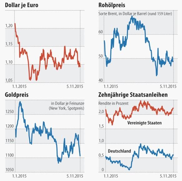 Währungsschwankungen in den letzten 30 Tagen. Der Wechselkurs des Dollar zum Argentinischer Peso stieg um +3,08% Prozent von $ 36,53 zu $ 37,65 Argentinischer Peso für 1 Dollar .