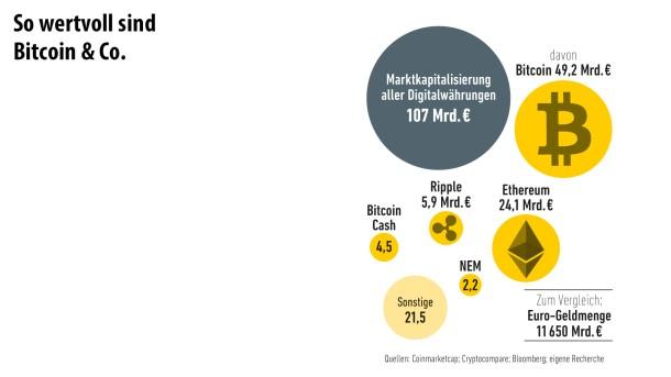 Infografik/ Bitcoin/ 2