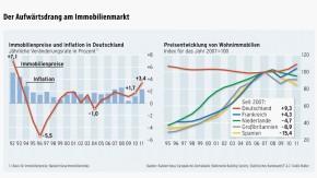 Infografik / Der Aufwärtsdrang am Immobilienmarkt