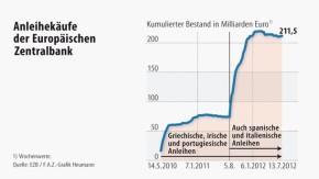 Infografik / Anleihenkauf der Europäischen Zentralbank