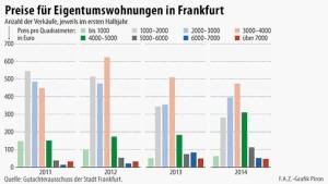 2,9 Millionen Euro für eine Wohnung im Westend