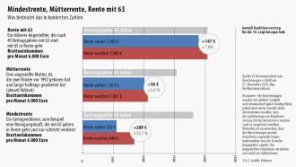 Altersvorsorge Wie Viel Rente Bringen Die Reformen Vorsorgen Für
