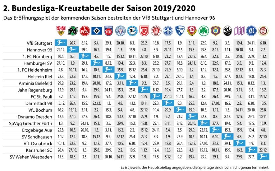 Tabelle Erste Liga