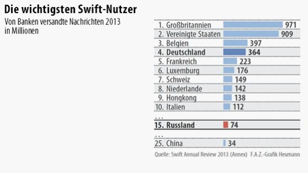 Infografik / Die wichtigsten Swift-Nutzer