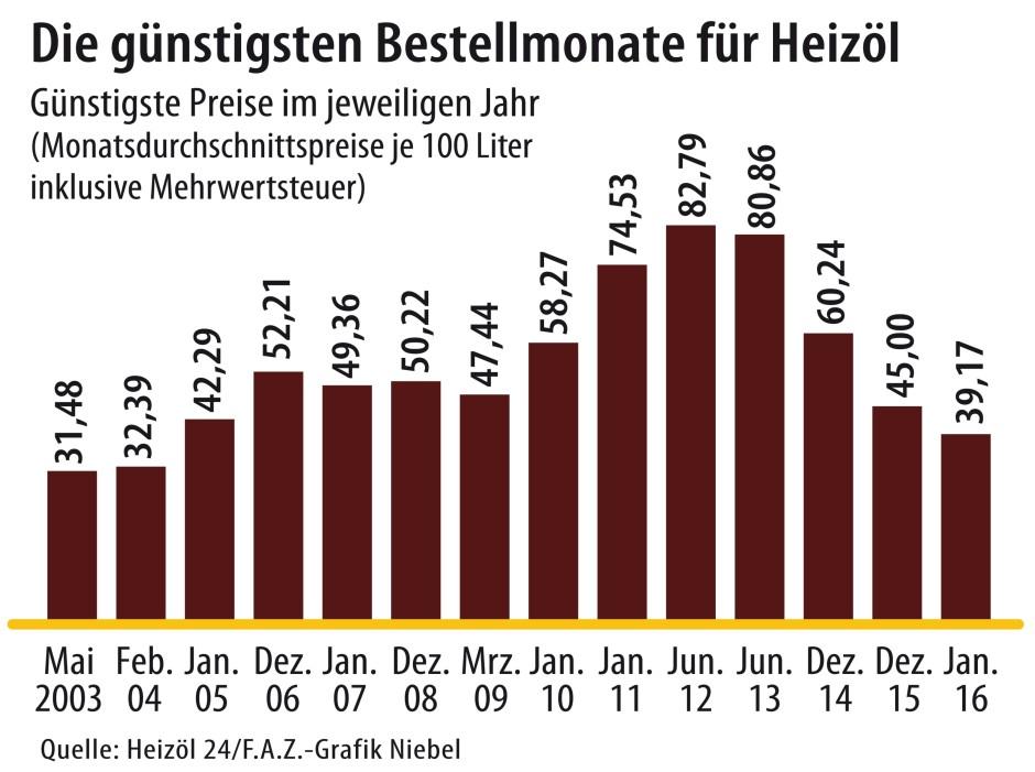 heizölpreise vergleichen beim testsieger heizoel24