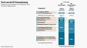 Infografik / Streit um die EU-Finanzplanung