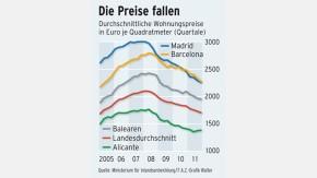 Infografik / Die Preise fallen / Wohnungspreise in Spanien