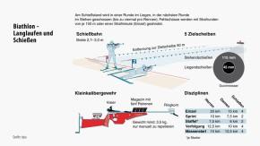 Infografik / Biathlon - Langlaufen und Schießen