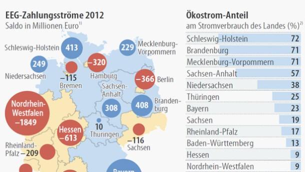 Bayern kassiert, Nordrhein-Westfalen bezahlt