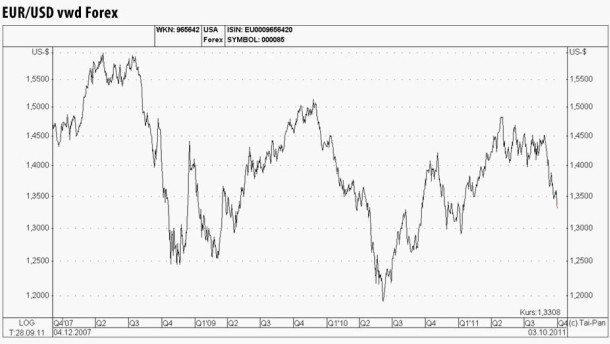 Euro fällt zum Dollar auf ein Acht-Monats-Tief