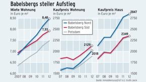 Infografik / Babelsbergs steiler Aufstieg