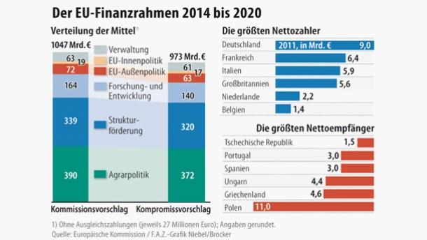 Infografik / /Der EU-Finanzrahmen 2014 bis 2020