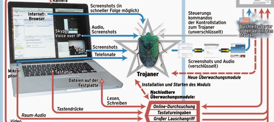 Ein amtlicher Trojaner: Anatomie eines digitalen Ungeziefers ...
