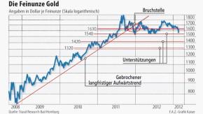 Infografik / Die Feinunze Gold