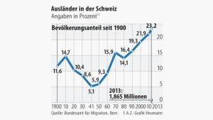Infografik / Ausländer in der Schweiz