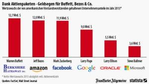 Milliarden für die IT-Manager