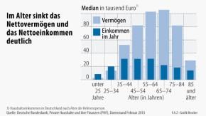 Infografik / Im Alter sinkt das Nettovermögen und das Nettoeinkommen deutlich