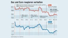 Infografik / Dax und Euro reagieren verhalten