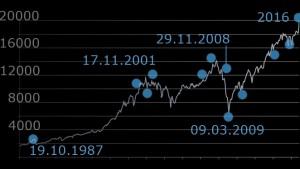 Was den Dow in seiner Geschichte bewegte