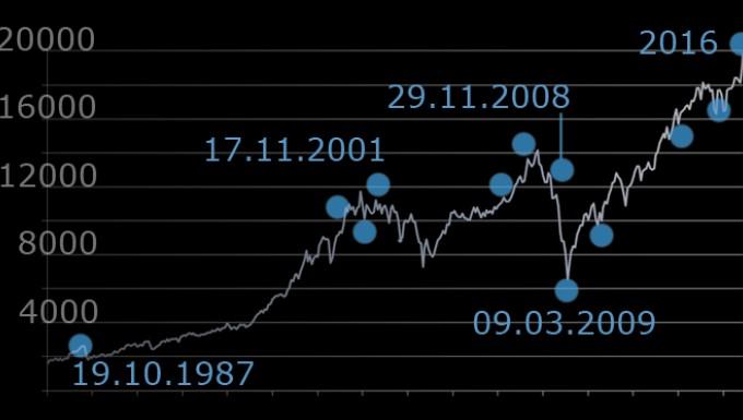 Der DAX (Abkürzung für Deutscher Aktienindex) ist der bedeutendste deutsche Aktienindex. Er misst die Wertentwicklung der 30 größten und (bezogen auf die Streubesitz-Marktkapitalisierung) liquidesten Unternehmen des deutschen Aktienmarktes und repräsentiert rund 80 Prozent der Marktkapitalisierung börsennotierter Aktiengesellschaften in.
