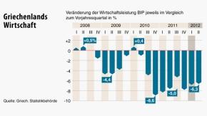 Infografik / Griechenlands Wirtschaft