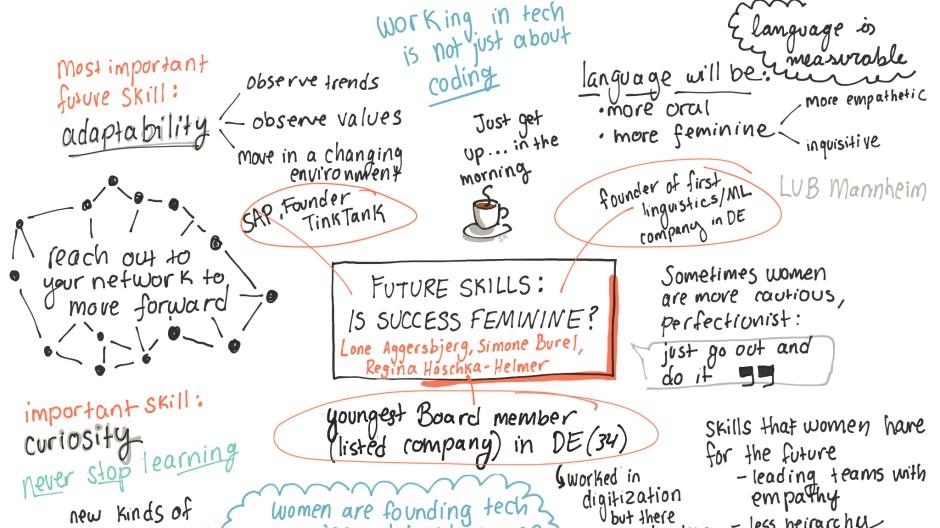 """Die kunstvollen """"Notizen"""" der Me Covention-Teilnehmerin Stefanie Kooistra, die bei der ING arbeitet und an dem Workshop """"Is Success Feminine"""" teilnahm."""