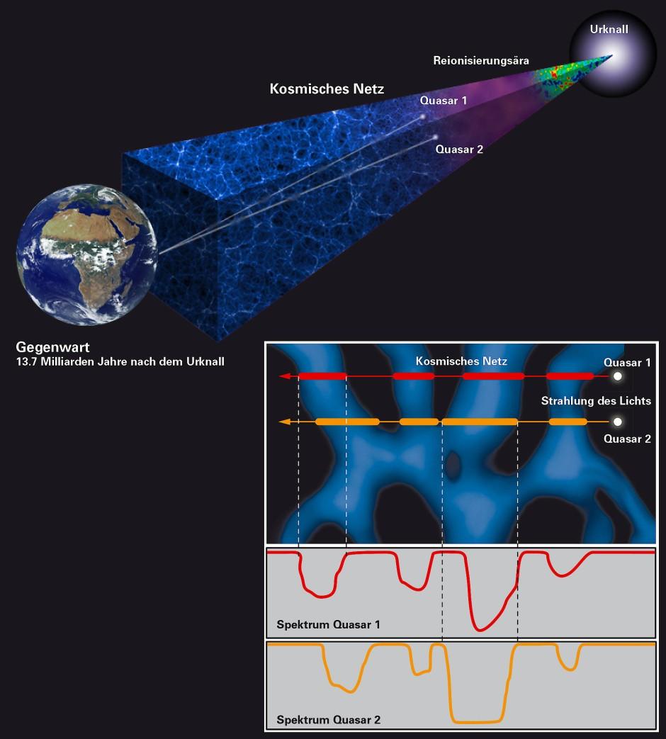 Schematische Darstellung der Beobachtungsmethode, mit der die Feinstruktur des kosmischen Netzwerkes vermessen wurde.