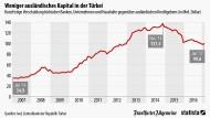 Die Türken haben weniger Schulden im Ausland