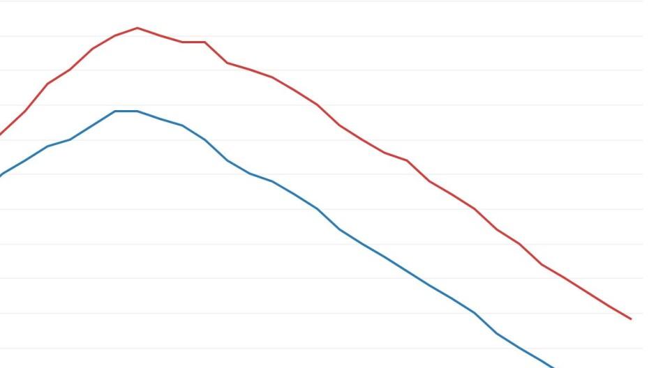 Arbeitslosenquoten in EU und Eurozone: Seit 2013 weisen die Kurven stetig nach unten.