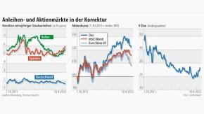 Infografik / Anleihen- und Aktienmärkte