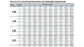 Infografik / Tabelle / Barwerte für nachschüssige Monatsraten und vollständigen Kapitalverzehr