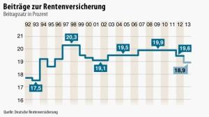 Bundestag stimmt Senkung der Rentenbeiträge zu