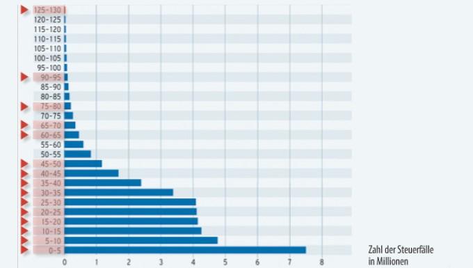 Arme Oberschicht So Lebt Das Reichste Prozent Der
