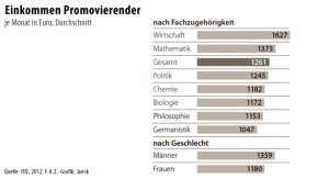 Infografik / Einkommen Promovierender