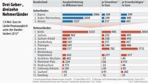 Infografik / Drei Geber- dreizehn Nehmerländer