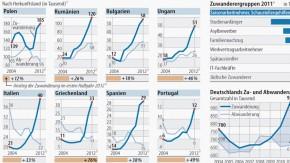 Infografik / Starke Zuwanderung aus Süd- und Osteuropa
