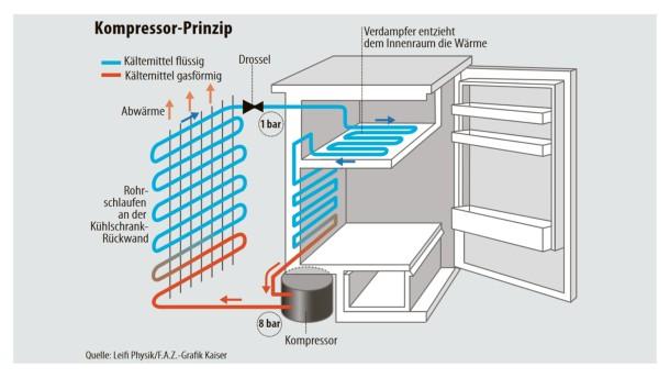 Kühlschrank Funktionsweise