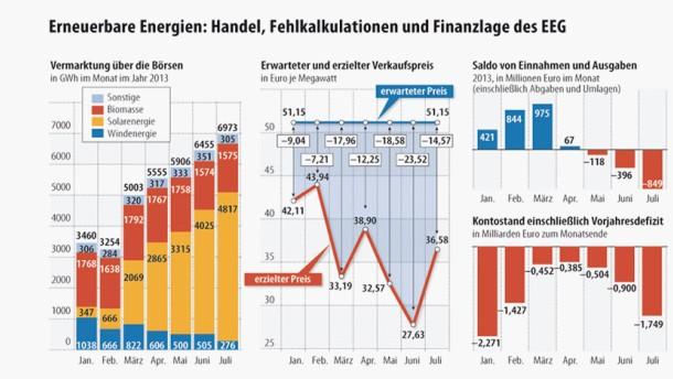 Infografik / Erneuerbare Energien