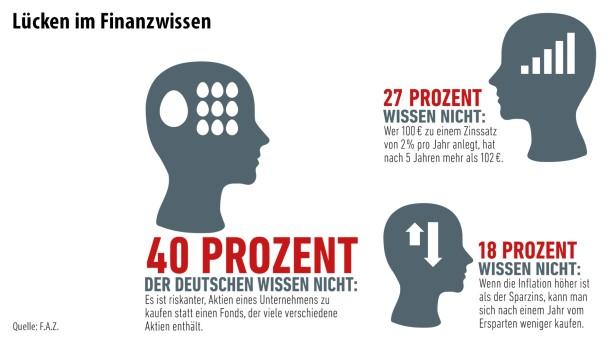 Infografik / Finanzbildung 1