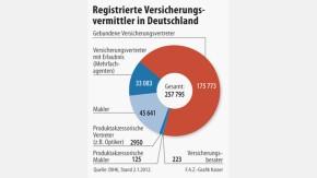 Infografik / Registrierte Versicherungsvermittler in Deutschland