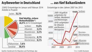 Regierung will weniger Asylbewerber vom Balkan