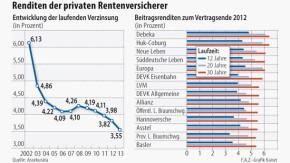 Infografik / Renditen der privaten Rentenversicherer