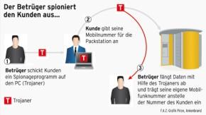 Infografik / Sicherheitsrisiko Packstation / 1