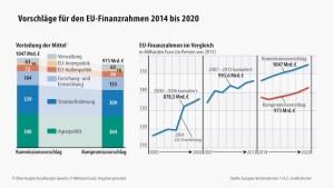 EU-Haushalt auf der Zielgeraden