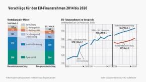 Infografik / Vorschläge für den EU-Finanzrahmen 2014 bis 2020