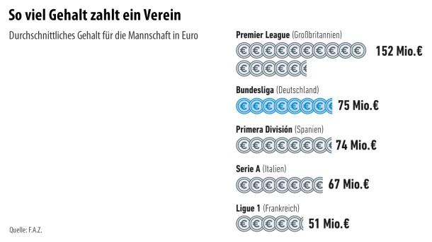 Infografik / Fußball 5